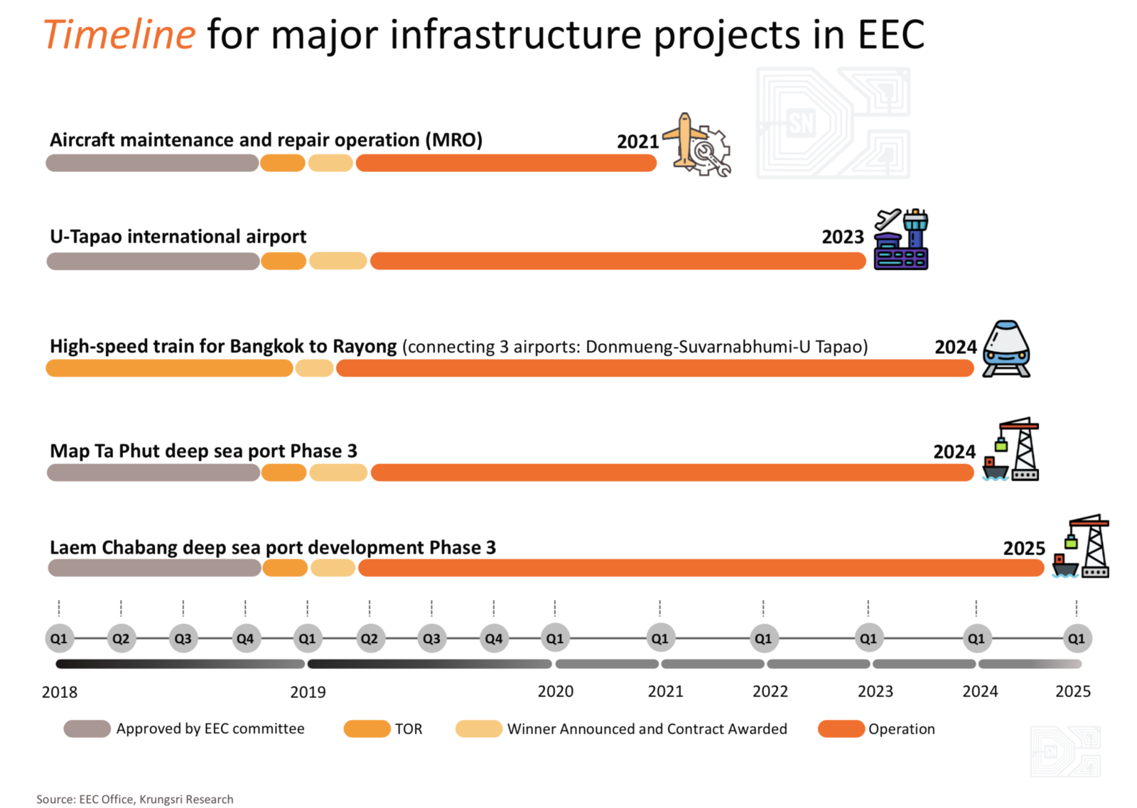 Stark Networks Thailand Infrastructure Timeline for EEC Projects